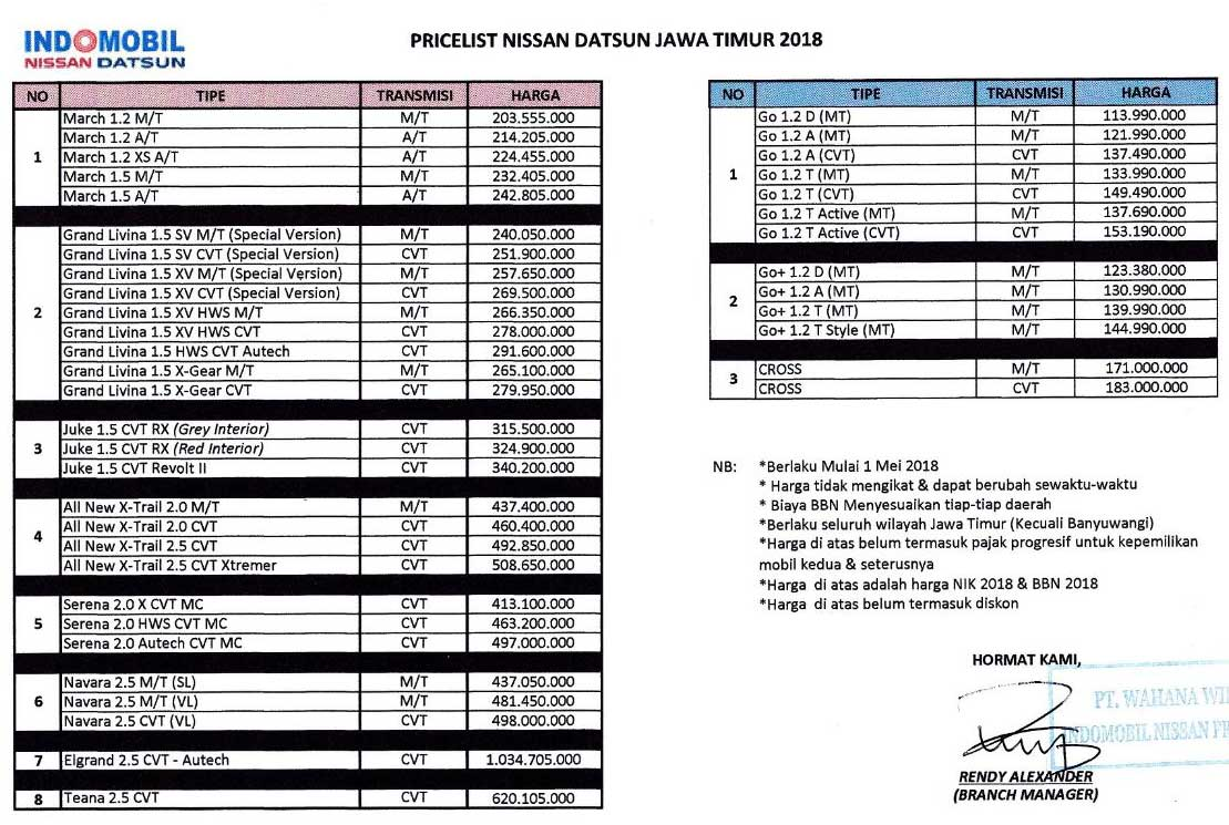 Harga Mobil Nissan Datsun By Tomy