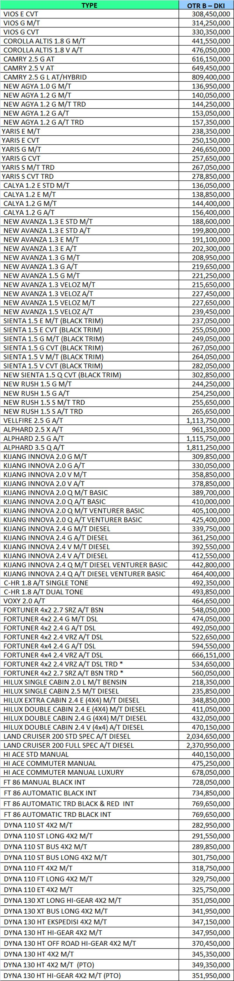 Harga Mobil Toyota By Yuli
